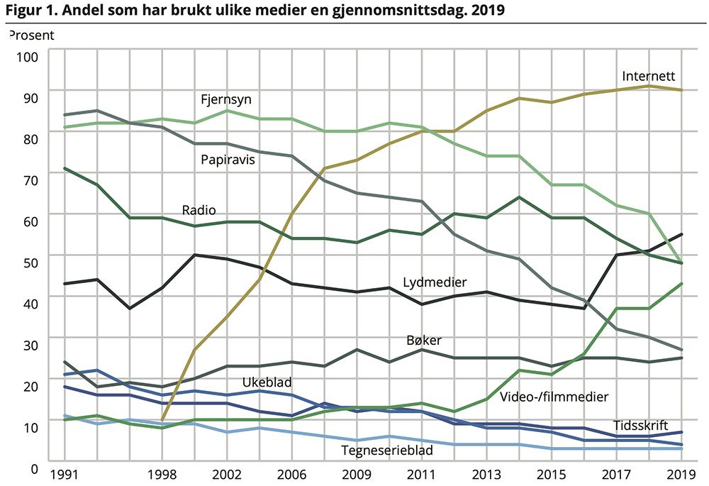 norsk mediebarometer